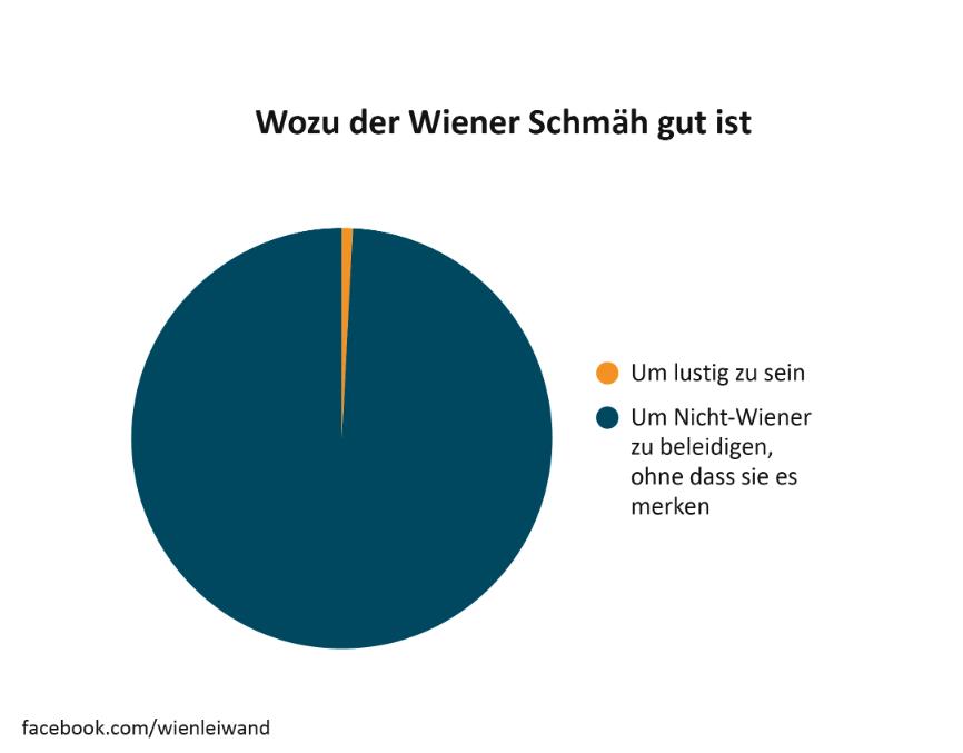 Wiener-Schmaeh