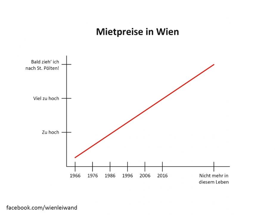 Mietpreise in Wien