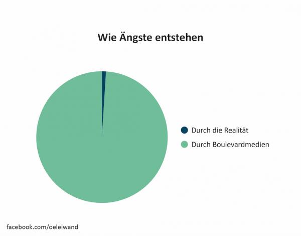 Wie Ängste entstehen Österreich in leiwanden Grafiken