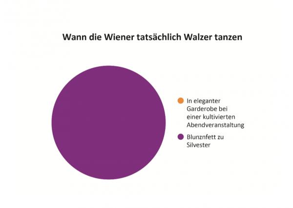 Wann die Wiener tatsächlich Walzer tanzen