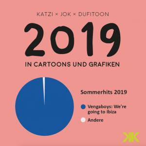 2019 in Cartoons und Grafiken Komische Künste Wien Katzi Jok Dufitoon Michael Dufek Daniel Jokesch