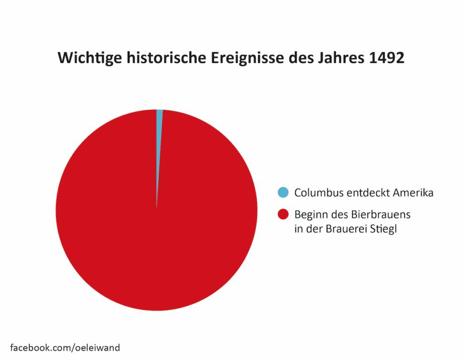 Wichtige historische Ereignisse des Jahres 1492 Österreich in leiwanden Grafiken