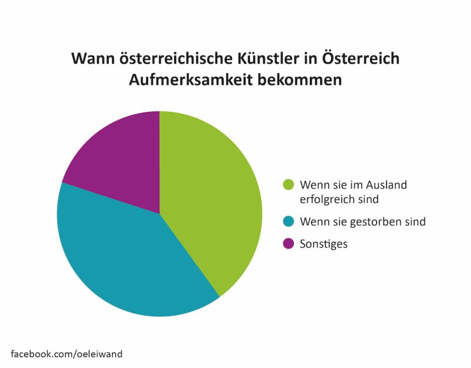 Wann österreichische Künstler in Österreich Aufmerksamkeit bekommen facebook.com/oeleiwand