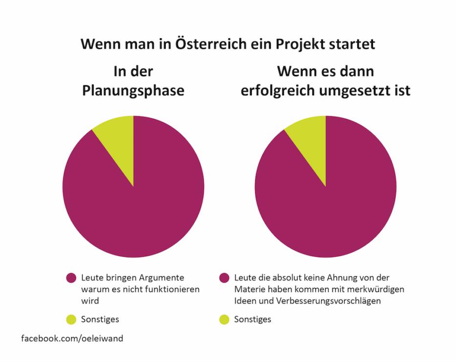 Wenn man in Österreich ein Projekt startet facebook.com/oeleiwand