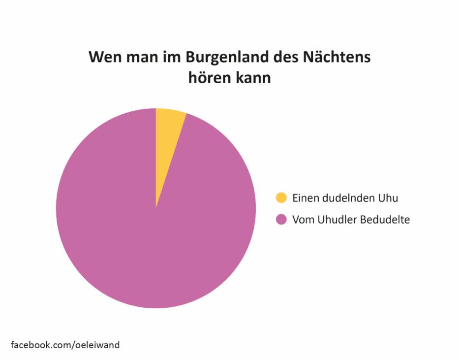 Uhudler Österreich in leiwanden Grafiken